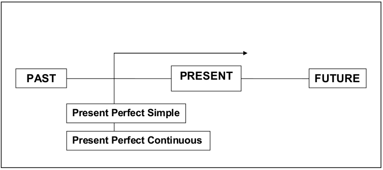 Sichtbild von Present Perfect simple und Present Perfect Continuous