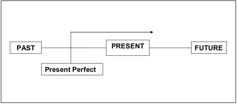 Sichtbild von Present Perfect simple